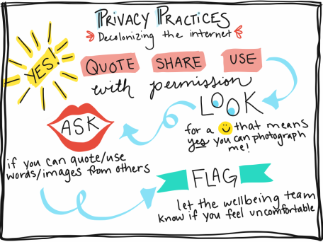 Illustrated privacy practices